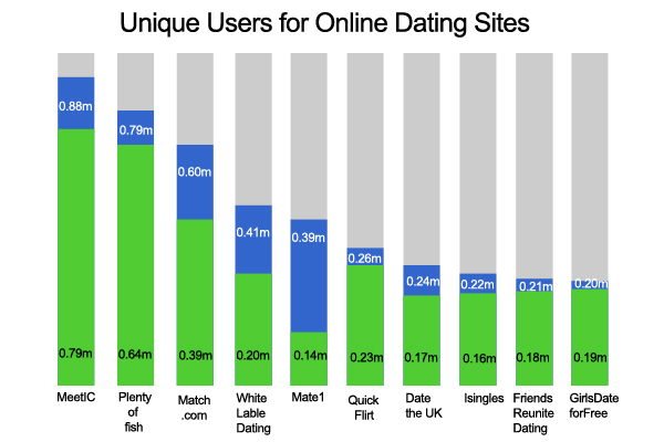 What percentage of women are fake on dating sites
