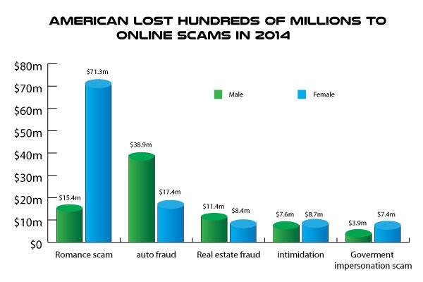 Dating websites scams men asking for money